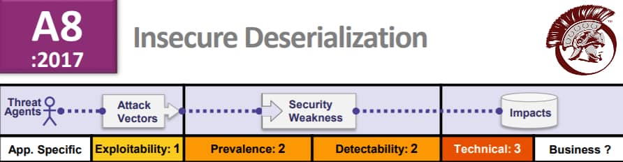 OWASP Insecure deserialization